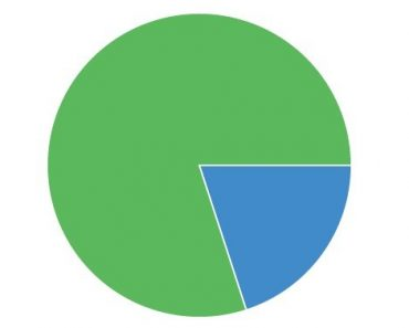 Angular-Charts Pie Chart