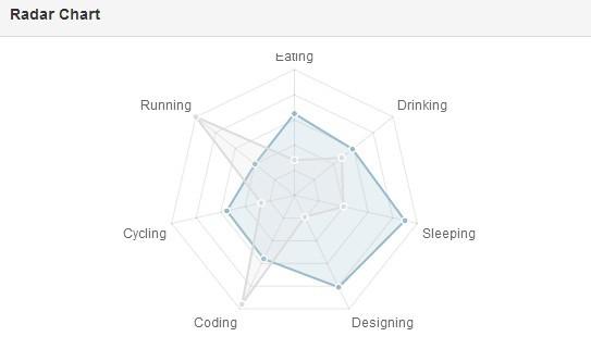 Free angularjs modules create responsive charts for angularjs using angular chartjs radar chart ccuart Choice Image