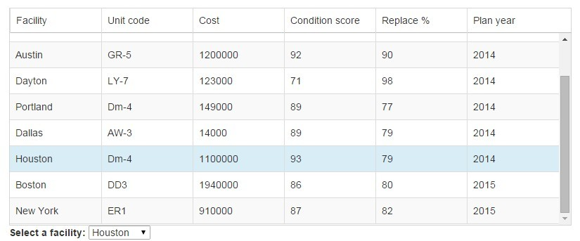 Fixed table header directive for angularjs angular script for Table header