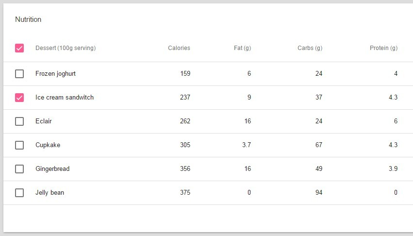 Google material design data table with angularjs angular for Material design table