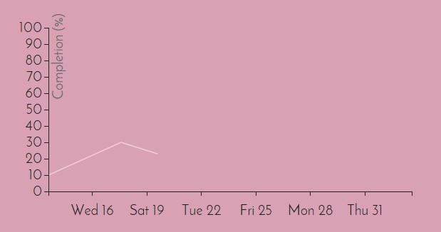 ngGraphs Line Chart
