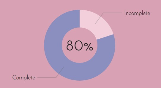 ngGraphs Pie Chart