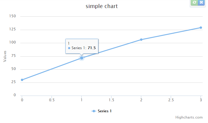 Angular2 Charting Components Based On Highcharts