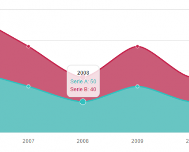 AngularJS Directives For Morris.js Library Area Chart