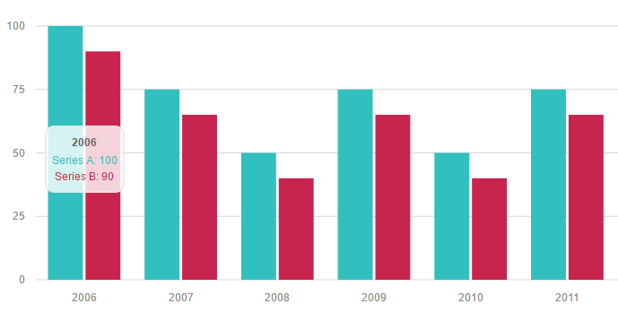 AngularJS Directives For Morris.js Library Bar Chart